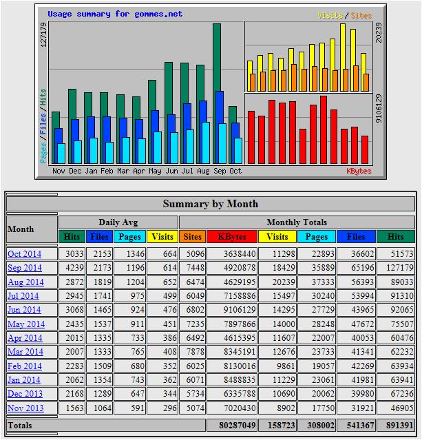 Statistics as of 20141017