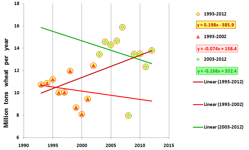 Iranian wheat production trends between 1993-2002 (red triangles, decreasing 168000 tons per year), 2003-2012 (green lozenges, decreasing 74000 tons/year) and 1993-2012 (yellow circles, increasing 198000 tons/year). The statistical significance is usually low: R-squared is 0.027 for 1993-2002 and 0.057 for 2003-2012, but 0.25 for the whole time series from 1993 to 2012. Graph based on data downloaded from FAOSTAT (http://faostat3.fao.org/faostat-gateway/go/to/home/E)