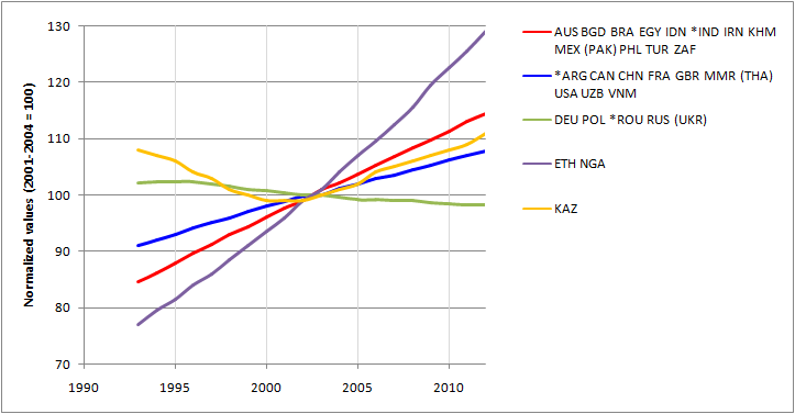 """Figure 1: Population trends in major food producers and some of the most populous countries in Africa. The average value for 2001-2004 is set at 100; for a list of country names, see table 5.1 below. The figure shows the behavior of countries with similar time profiles grouped in """"clusters;"""" an asterisk identifies the most """"typical"""" country within the cluster, while the one that is farthest from the center of the cluster is shown between brackets. Figures 5.1-5.5 all result from a statistical clustering of the 1993-2012 time profiles using S. Griguolo's ADDATI software, which can be downloaded from ."""