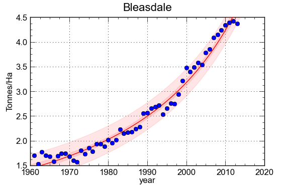 "Total rice yield (as tonnes of paddy/Ha) in Bangladesh since 1961. The yield was modelled using a Bleasdale equation either including (top) or excluding (bottom) the very low value for 2012. For the lower curve, the coefficient of determination is 0.979 and the average error on the yield is -0.14% while the average absolute error is 4.3%; both values are more than acceptable by all crop forecasting standards. The coefficient of determination means that only (1-0.979)*100= 2.1% of the variability - at the national level - is accounted for by non-trend factors. Every attempt to ""explain"" the 2.1% by weather or other factors is self-defeating. Based on the trend, the 2012 yield would have been estimated at 4.70 tonnes/Ha instead of the reported 2.93. At the time of writing, the reporter is not aware of the reality nor of the causes of drop shown in FAO statistics. It is stressed that rice farming in Bangladesh is extremely complex, with very high cropping intensities close to 200%. The average shown is thus the result of three different crops, including a dry season irrigated crop known as ""Boro."" At a different scale, for instance at the district level and for a single crop (e.g. only Boro) modelling becomes meaningful because as little as 10% of variability is accounted for by the trend. Graphs based on FAOSTAT data analysed with CurveExpert."
