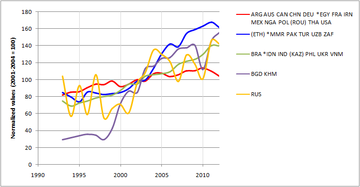 Figure 2. National variations in maize yield since 1993 for country clusters Note: Countries are identified by their three-letter ISO codes (see also Chapter 3). Variables are expressed as an index compared to the average value for the period 2001-2004, which was taken as 100. For each cluster, the most typical country is indicated with an asterisk, while the one that is farthest from the center of the cluster is shown between brackets. The figure was prepared using ADDATI software, available at http://circe.iuav.it/~silvio/addawin_site/addawin_en.html.