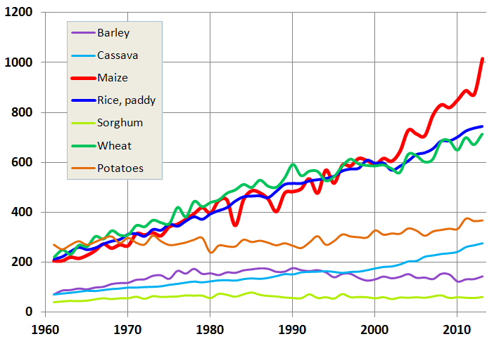 Figure 1. Worldwide production (million tons) of major cereals and tubers since 1961.  Source: Authors, based on FAOSTAT data.