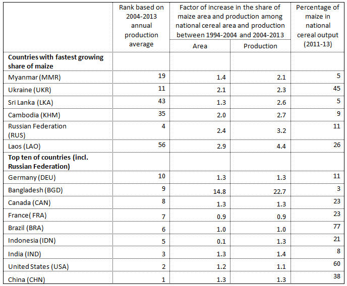 Table 1. Relative maize production and increases in area and production for select countries Source: Authors, based on FAOSTAT data.