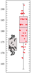 Comparing the average height of presidents (red dots) with the average height of the male population (black dots)