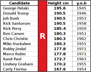 Tab. 1: Height and date of birth of the main Republican candidates.