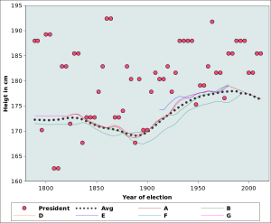 A comparison of the height of US presidents from George Washington to Barak Obama. Left: height of the president as a function of the year of election comared with the average height of white males, based on various sources (A to G; see references for details)